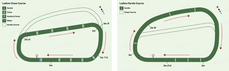 Ludlow Chase & Hurdle Racecourse Maps