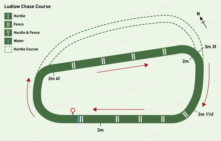 Ludlow Chase Racecourse Map
