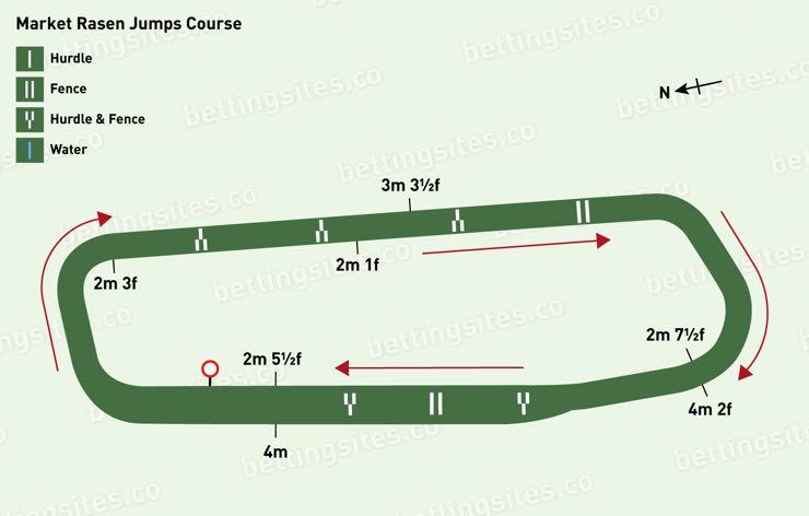Market Rasen National Hunt Racecourse Map