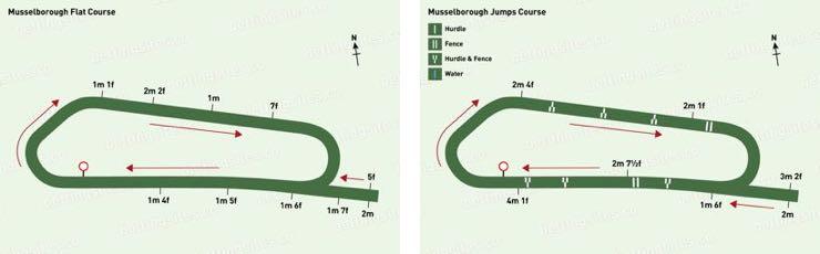 Musselburgh Flat & Jumps Racecourse Maps