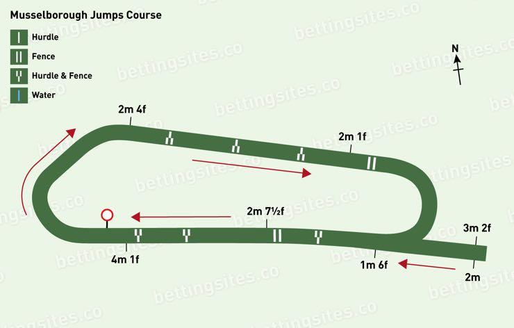 Musselburgh Jumps Racecourse Map