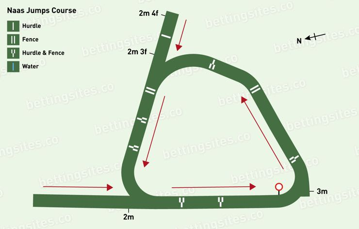 Naas Jumps Racecourse Map
