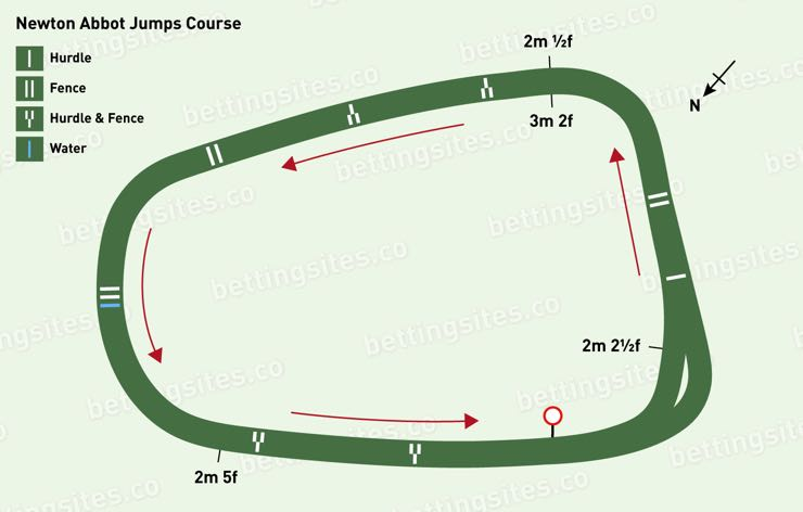 Newton Abbot Jumps Racecourse Map