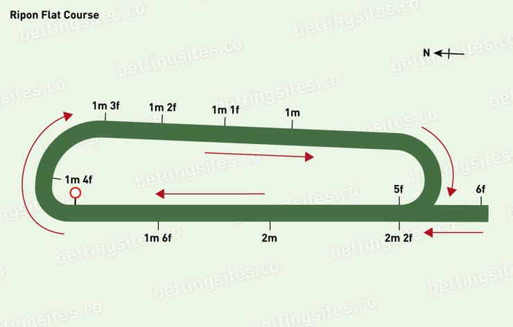 Ripon Flat Racecourse Map